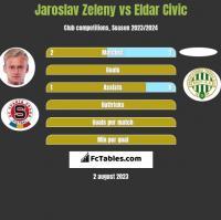 Jaroslav Zeleny vs Eldar Civic h2h player stats