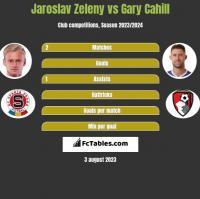 Jaroslav Zeleny vs Gary Cahill h2h player stats