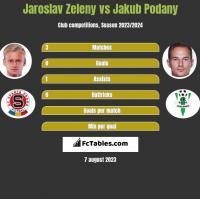 Jaroslav Zeleny vs Jakub Podany h2h player stats
