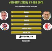 Jaroslav Zeleny vs Jan Boril h2h player stats