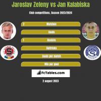 Jaroslav Zeleny vs Jan Kalabiska h2h player stats