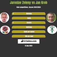 Jaroslav Zeleny vs Jan Krob h2h player stats