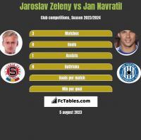 Jaroslav Zeleny vs Jan Navratil h2h player stats