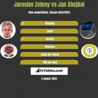 Jaroslav Zeleny vs Jan Shejbal h2h player stats