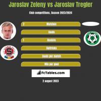 Jaroslav Zeleny vs Jaroslav Tregler h2h player stats