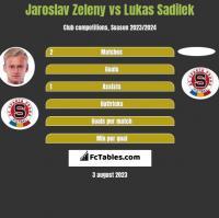 Jaroslav Zeleny vs Lukas Sadilek h2h player stats