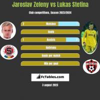 Jaroslav Zeleny vs Lukas Stetina h2h player stats