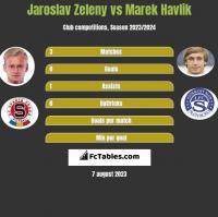 Jaroslav Zeleny vs Marek Havlik h2h player stats