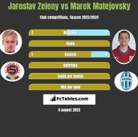 Jaroslav Zeleny vs Marek Matejovsky h2h player stats