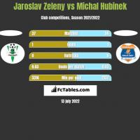 Jaroslav Zeleny vs Michal Hubinek h2h player stats