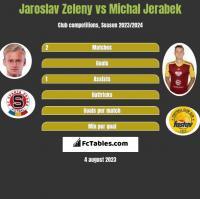 Jaroslav Zeleny vs Michal Jerabek h2h player stats