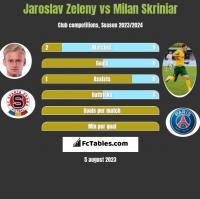 Jaroslav Zeleny vs Milan Skriniar h2h player stats