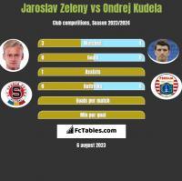 Jaroslav Zeleny vs Ondrej Kudela h2h player stats
