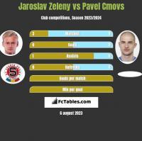 Jaroslav Zeleny vs Pavel Cmovs h2h player stats