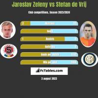Jaroslav Zeleny vs Stefan de Vrij h2h player stats