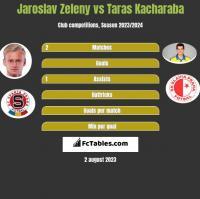 Jaroslav Zeleny vs Taras Kacharaba h2h player stats