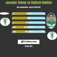 Jaroslav Zeleny vs Vojtech Kubista h2h player stats