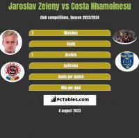 Jaroslav Zeleny vs Costa Nhamoinesu h2h player stats