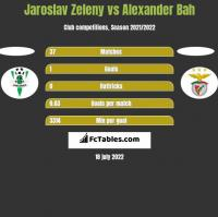 Jaroslav Zeleny vs Alexander Bah h2h player stats