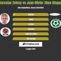 Jaroslav Zeleny vs Juan Olivier Simo Kingue h2h player stats