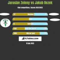 Jaroslav Zeleny vs Jakub Rezek h2h player stats