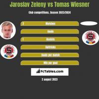 Jaroslav Zeleny vs Tomas Wiesner h2h player stats