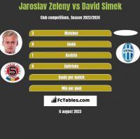 Jaroslav Zeleny vs David Simek h2h player stats
