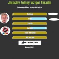 Jaroslav Zeleny vs Igor Paradin h2h player stats