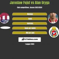 Jaroslaw Fojut vs Alan Uryga h2h player stats