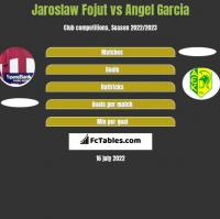 Jaroslaw Fojut vs Angel Garcia h2h player stats