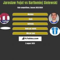 Jaroslaw Fojut vs Bartlomiej Sielewski h2h player stats