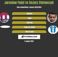 Jaroslaw Fojut vs Cezary Stefanczyk h2h player stats