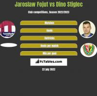 Jaroslaw Fojut vs Dino Stiglec h2h player stats