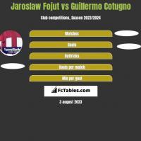 Jaroslaw Fojut vs Guillermo Cotugno h2h player stats