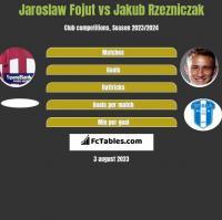 Jaroslaw Fojut vs Jakub Rzezniczak h2h player stats