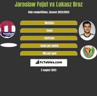 Jaroslaw Fojut vs Lukasz Broz h2h player stats