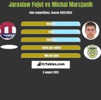 Jaroslaw Fojut vs Michal Marcjanik h2h player stats