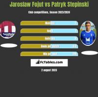 Jaroslaw Fojut vs Patryk Stepinski h2h player stats
