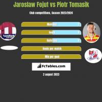 Jaroslaw Fojut vs Piotr Tomasik h2h player stats