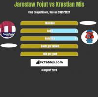 Jaroslaw Fojut vs Krystian Mis h2h player stats