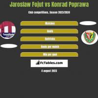 Jaroslaw Fojut vs Konrad Poprawa h2h player stats