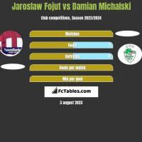 Jaroslaw Fojut vs Damian Michalski h2h player stats