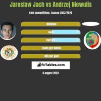 Jarosław Jach vs Andrzej Niewulis h2h player stats