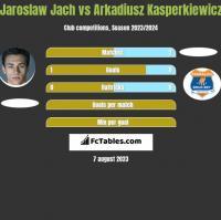 Jarosław Jach vs Arkadiusz Kasperkiewicz h2h player stats