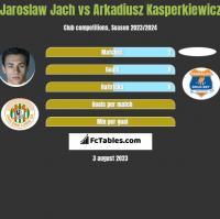 Jaroslaw Jach vs Arkadiusz Kasperkiewicz h2h player stats
