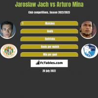 Jarosław Jach vs Arturo Mina h2h player stats