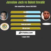Jarosław Jach vs Bulent Cevahir h2h player stats