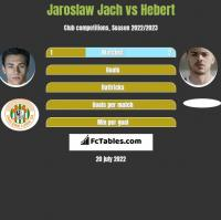 Jarosław Jach vs Hebert h2h player stats