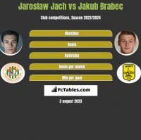Jarosław Jach vs Jakub Brabec h2h player stats