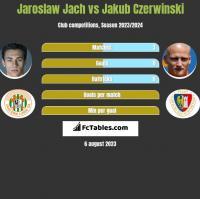 Jarosław Jach vs Jakub Czerwiński h2h player stats